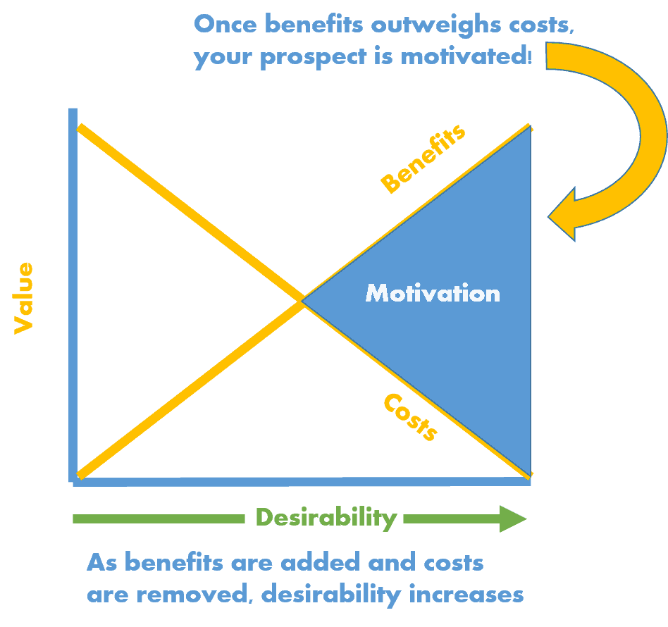value prop motivation